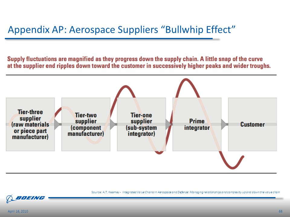Appendix AP: Aerospace Suppliers Bullwhip Effect