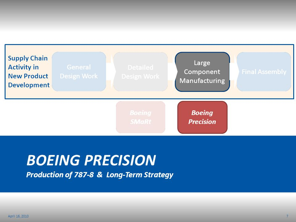 Boeing PRECISION Production of 787-8 & Long-Term Strategy