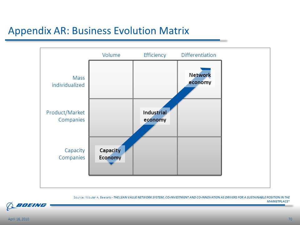 Appendix AR: Business Evolution Matrix
