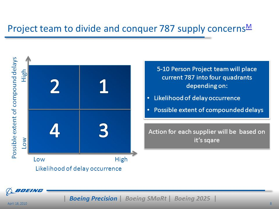 Project team to divide and conquer 787 supply concernsM