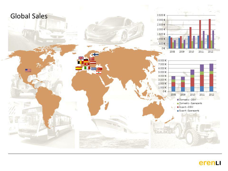 Global Sales erenLI