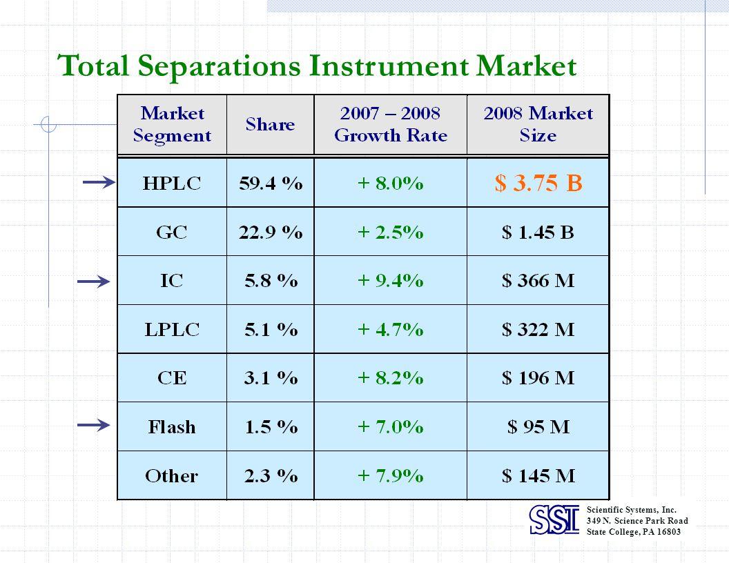 Total Separations Instrument Market