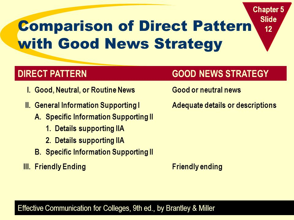 Comparison of Direct Pattern with Good News Strategy