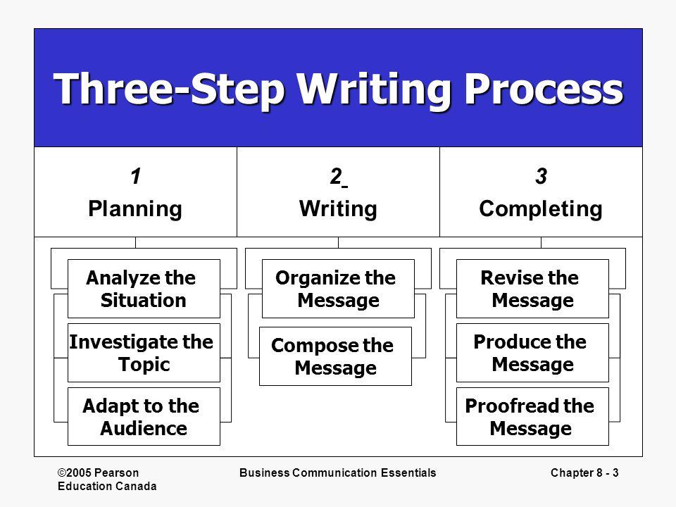 Three-Step Writing Process