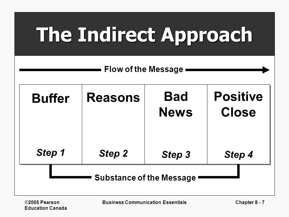 Writing bad news messages ppt download 7 business communication essentials the indirect approach spiritdancerdesigns Choice Image