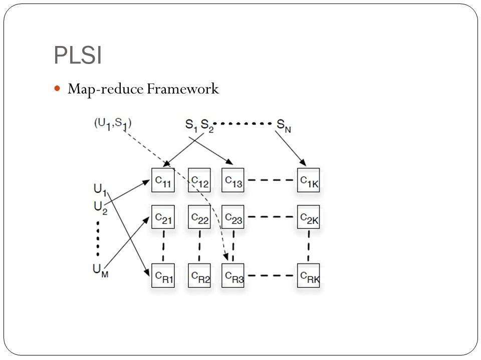 PLSI Map-reduce Framework
