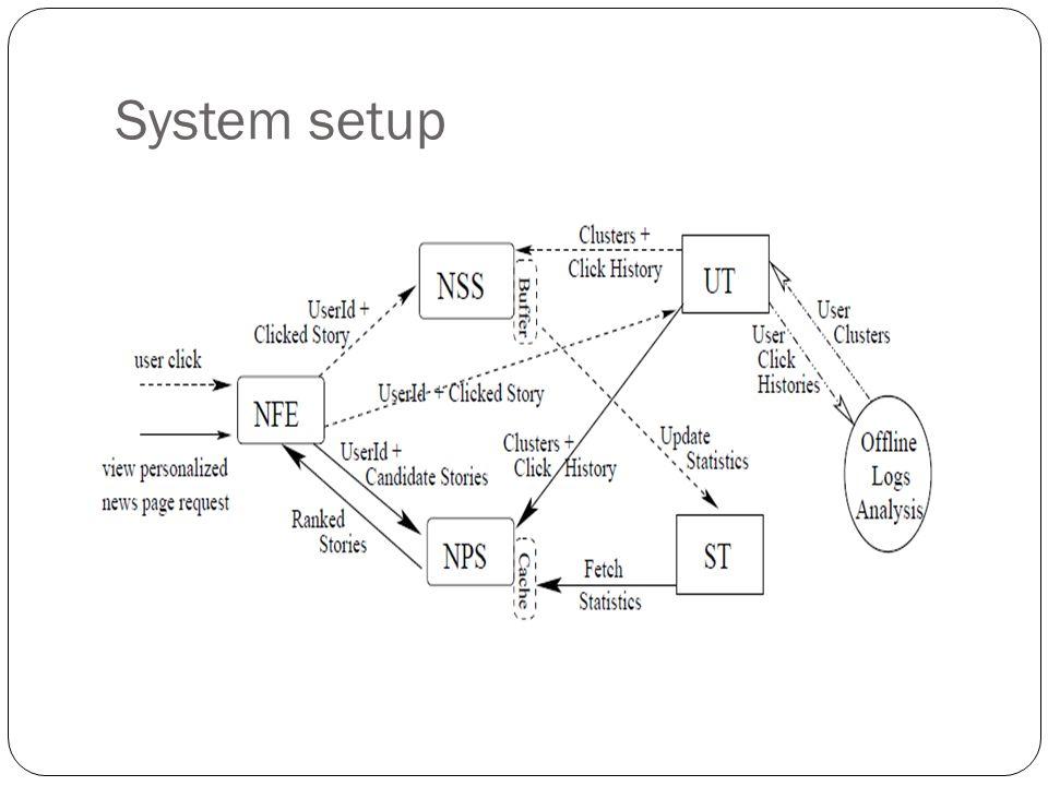 System setup
