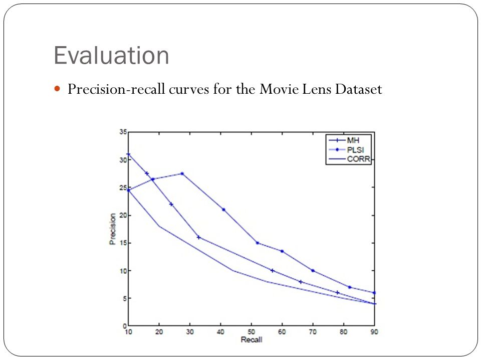 Evaluation Precision-recall curves for the Movie Lens Dataset