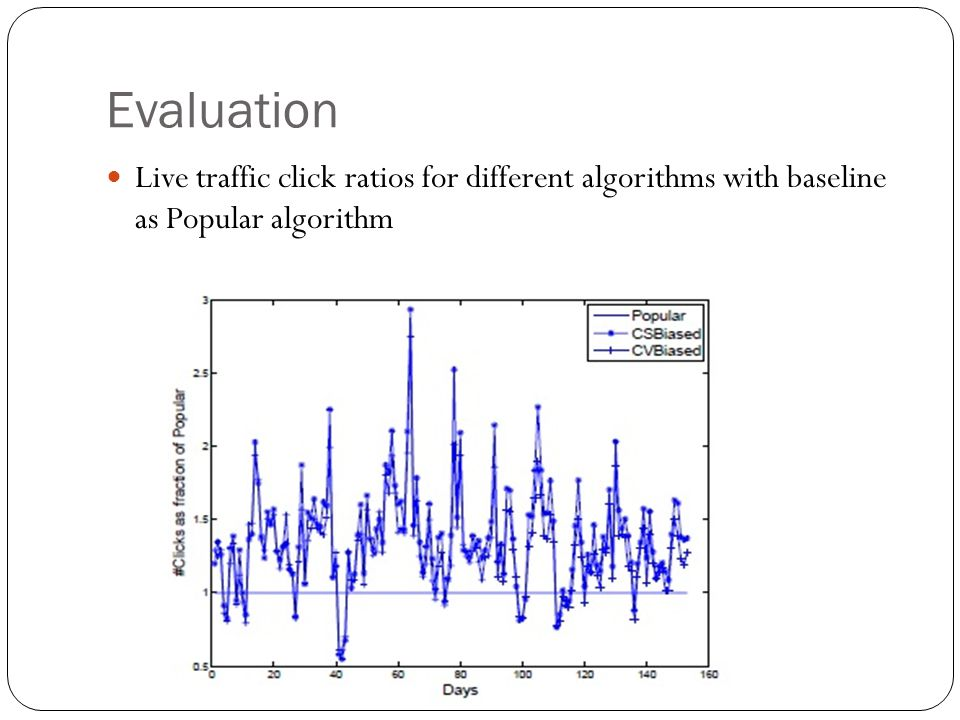 Evaluation Live traffic click ratios for different algorithms with baseline as Popular algorithm