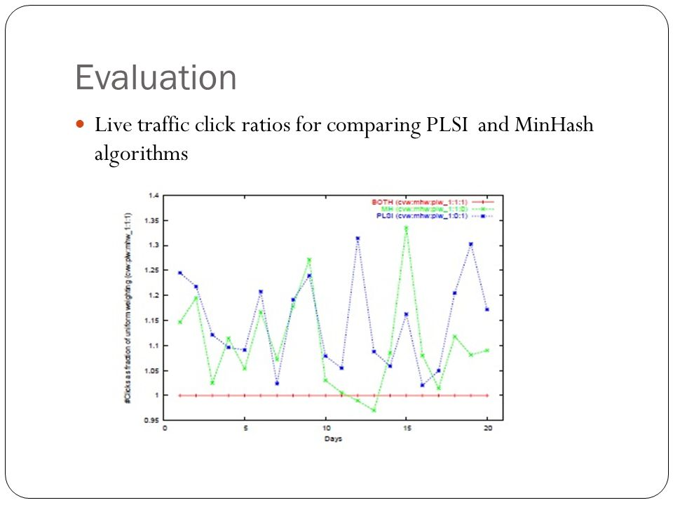 Evaluation Live traffic click ratios for comparing PLSI and MinHash algorithms