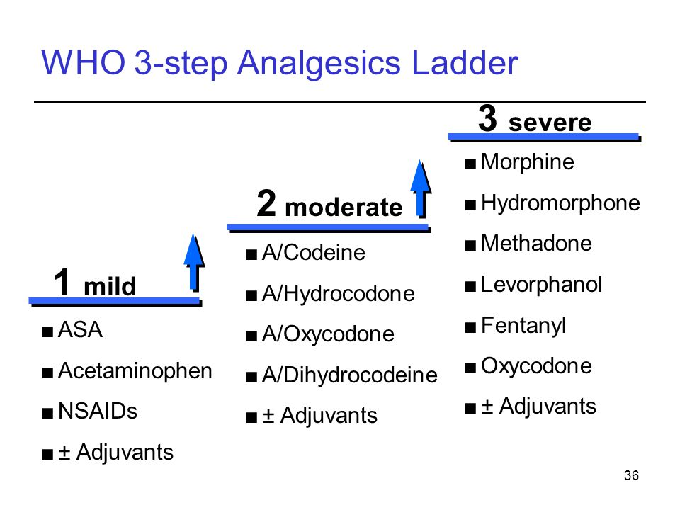 WHO 3-step Analgesics Ladder