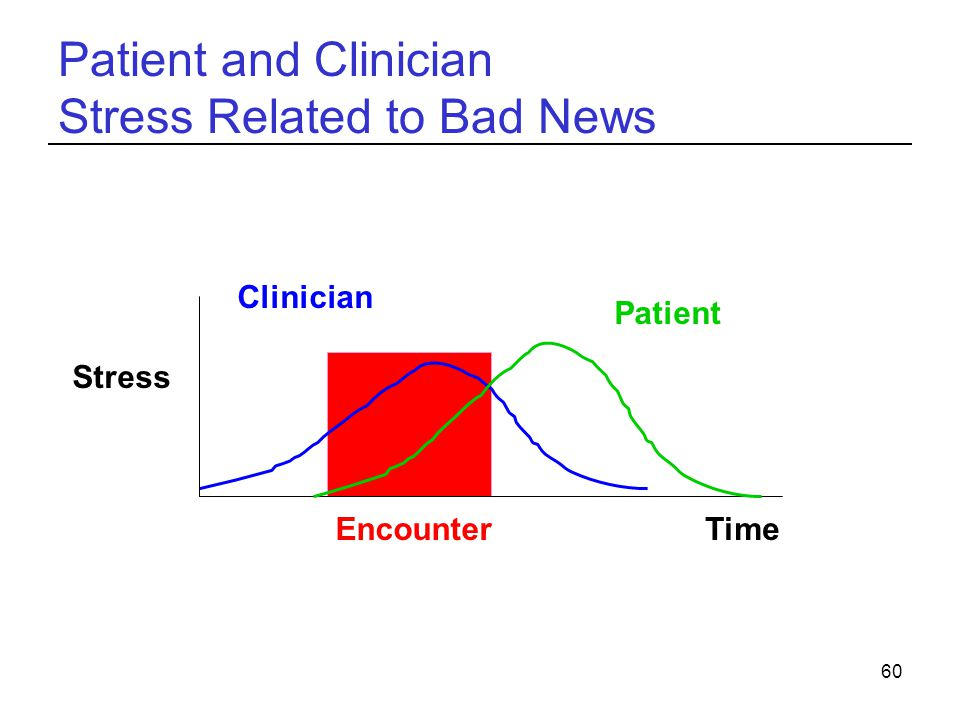 Patient and Clinician Stress Related to Bad News