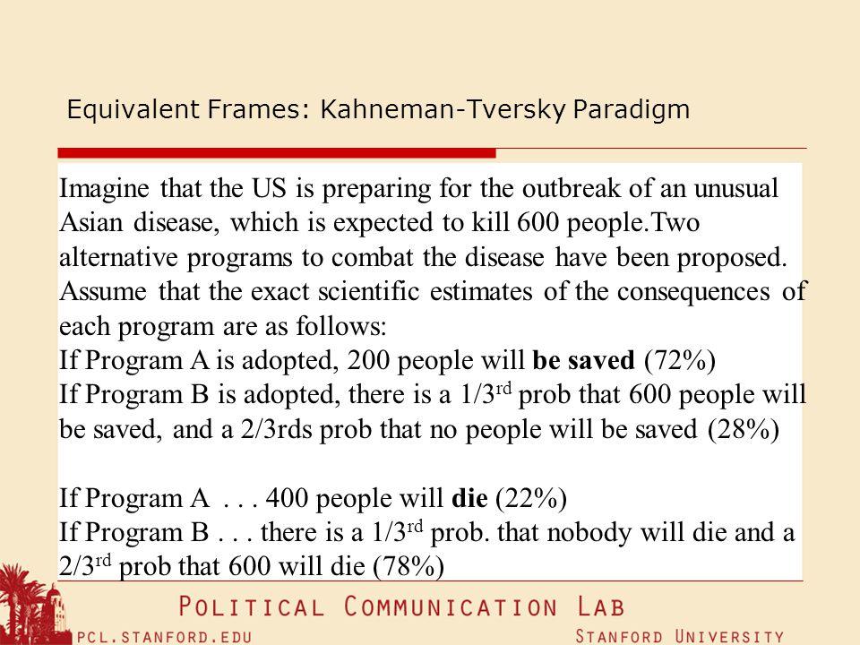 Equivalent Frames: Kahneman-Tversky Paradigm