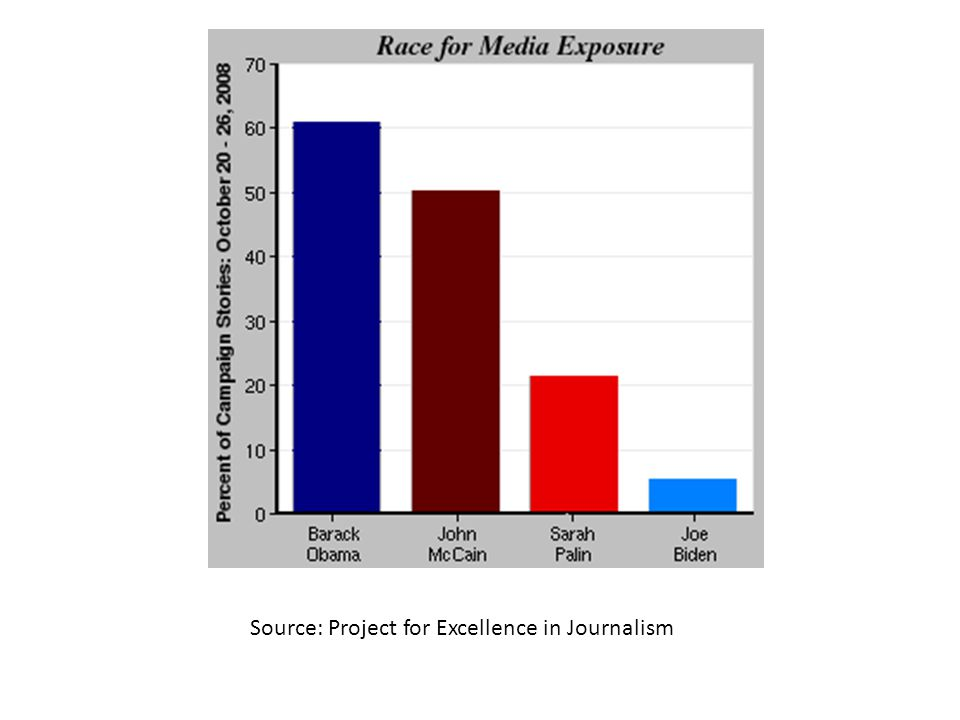 Source: Project for Excellence in Journalism