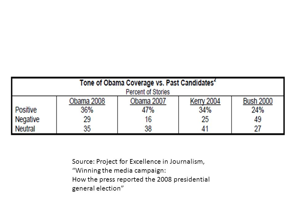 Source: Project for Excellence in Journalism, Winning the media campaign: