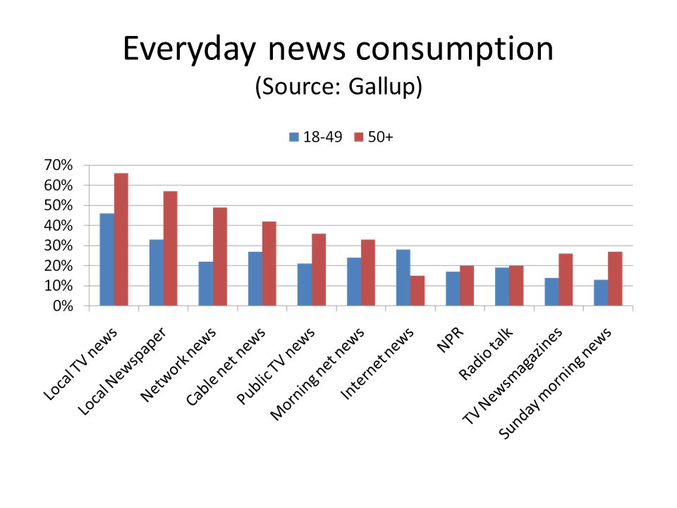 Everyday news consumption (Source: Gallup)