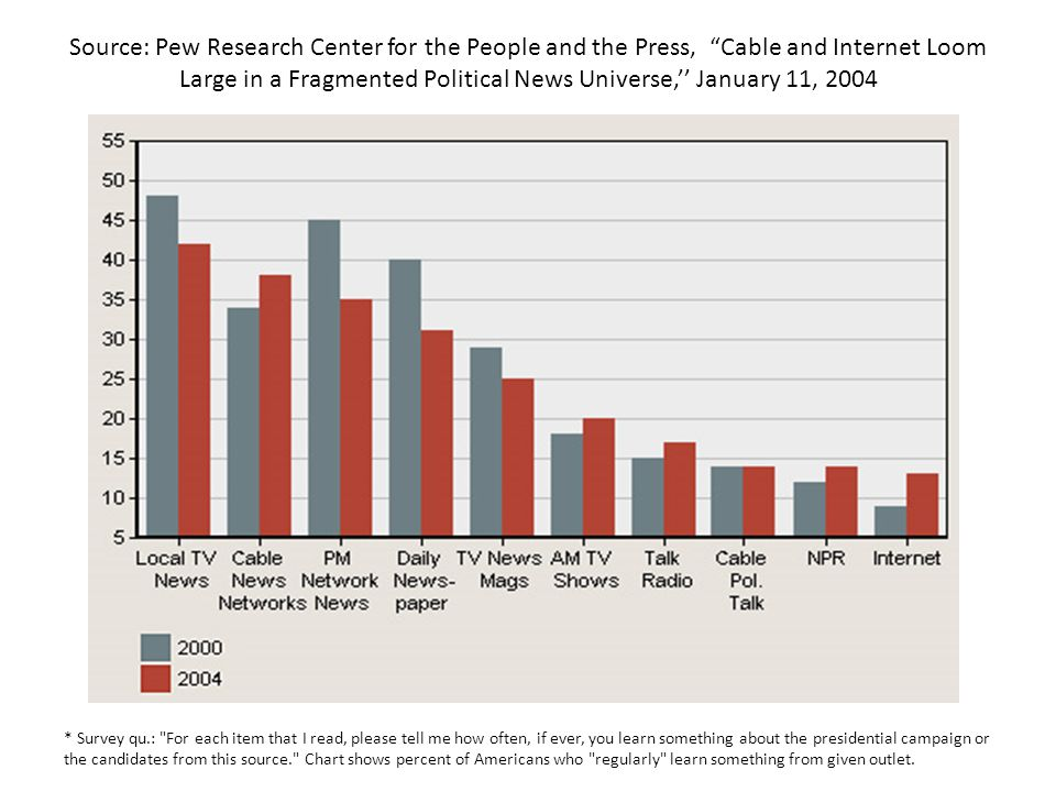 Source: Pew Research Center for the People and the Press, Cable and Internet Loom Large in a Fragmented Political News Universe,'' January 11, 2004