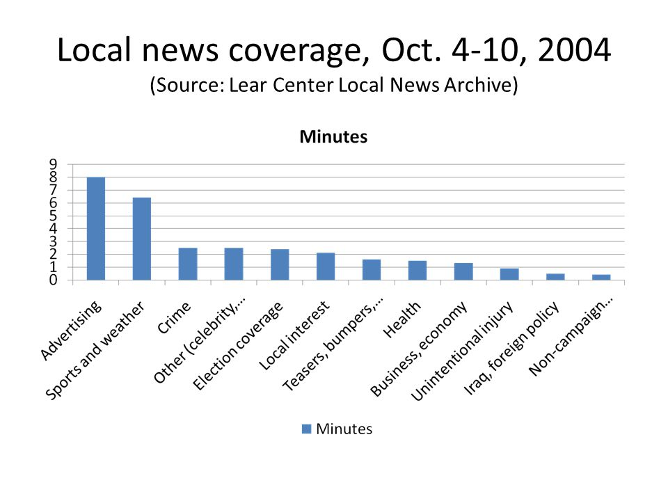 Local news coverage, Oct