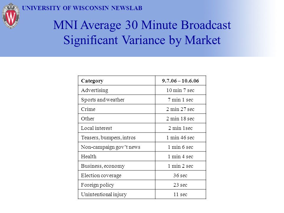 MNI Average 30 Minute Broadcast Significant Variance by Market