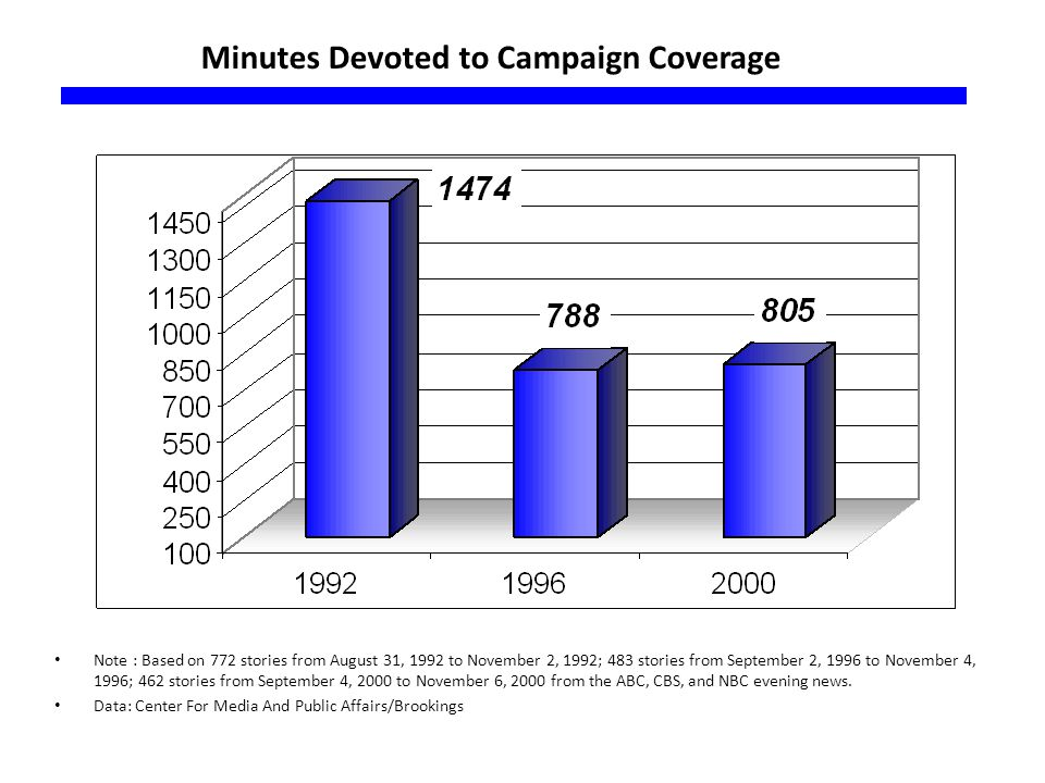Minutes Devoted to Campaign Coverage