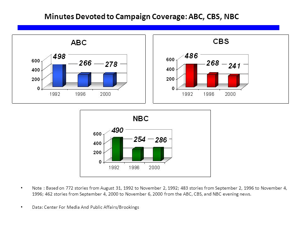Minutes Devoted to Campaign Coverage: ABC, CBS, NBC