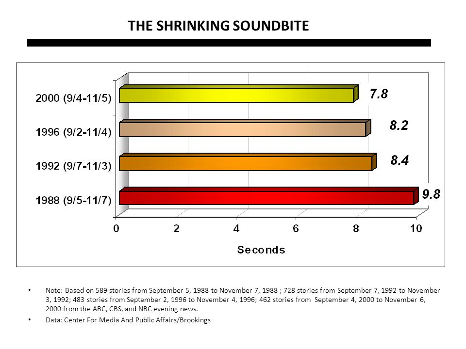 THE SHRINKING SOUNDBITE