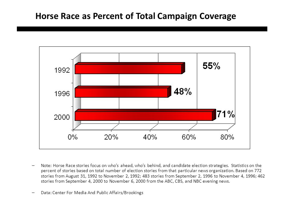 Horse Race as Percent of Total Campaign Coverage