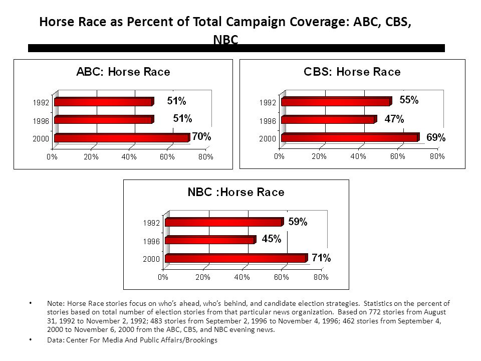 Horse Race as Percent of Total Campaign Coverage: ABC, CBS, NBC