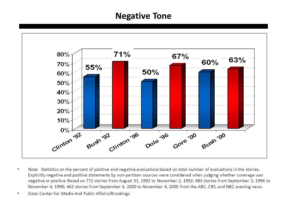 Negative Tone