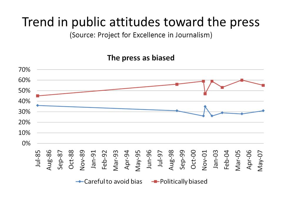 Trend in public attitudes toward the press (Source: Project for Excellence in Journalism)