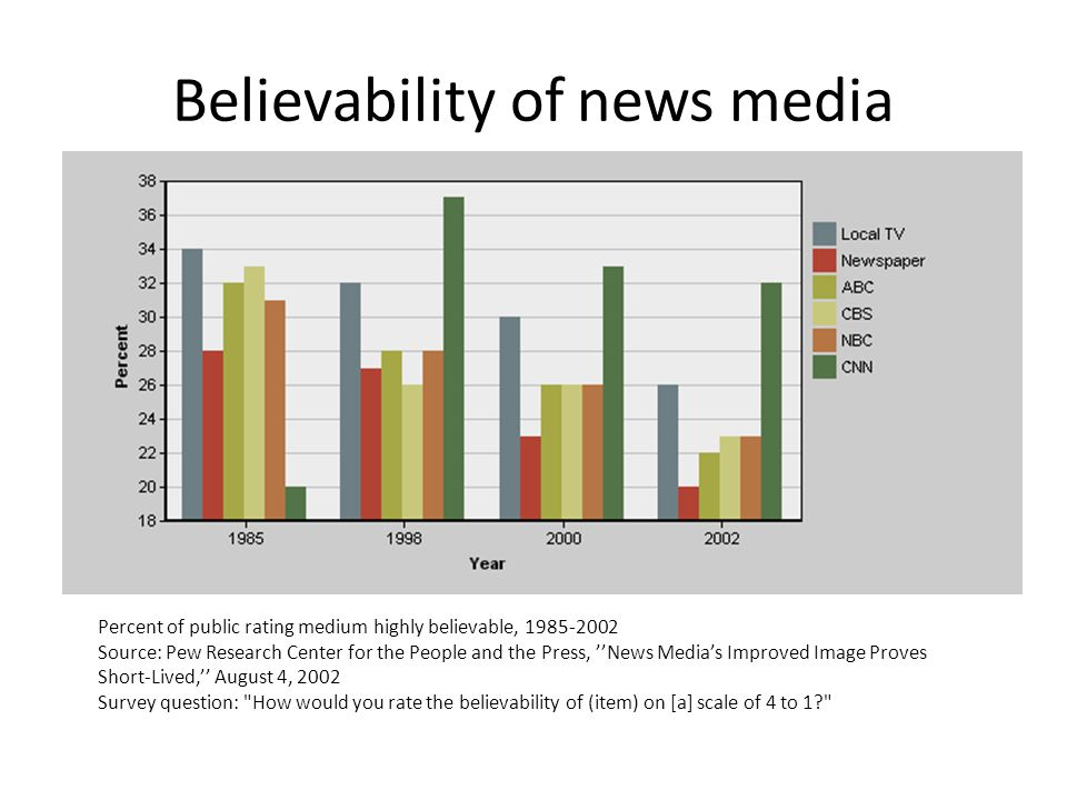 Believability of news media