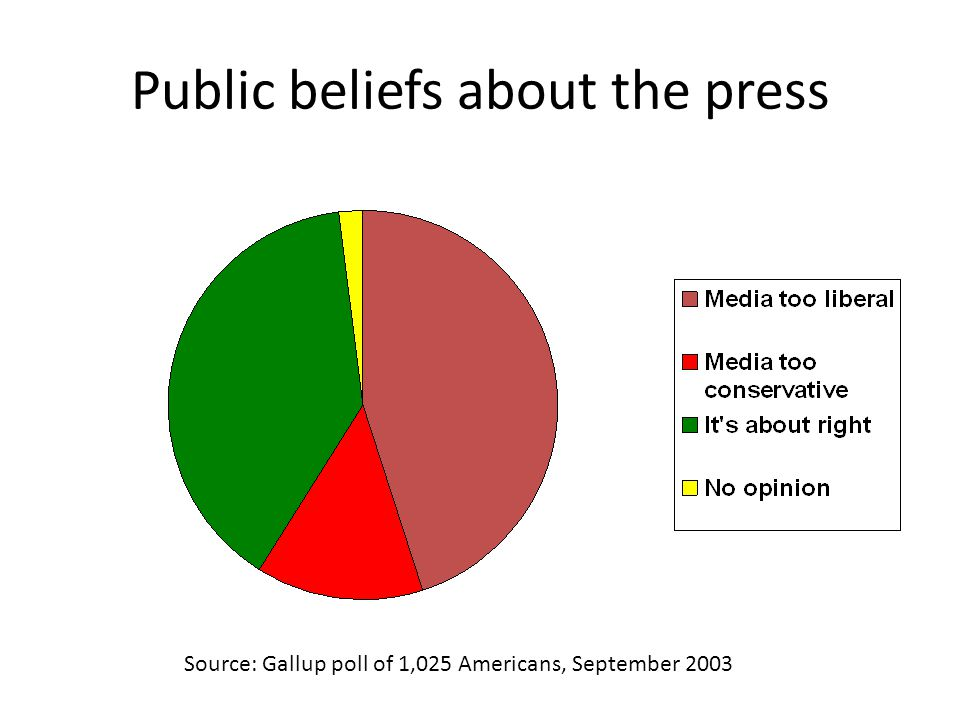 Public beliefs about the press