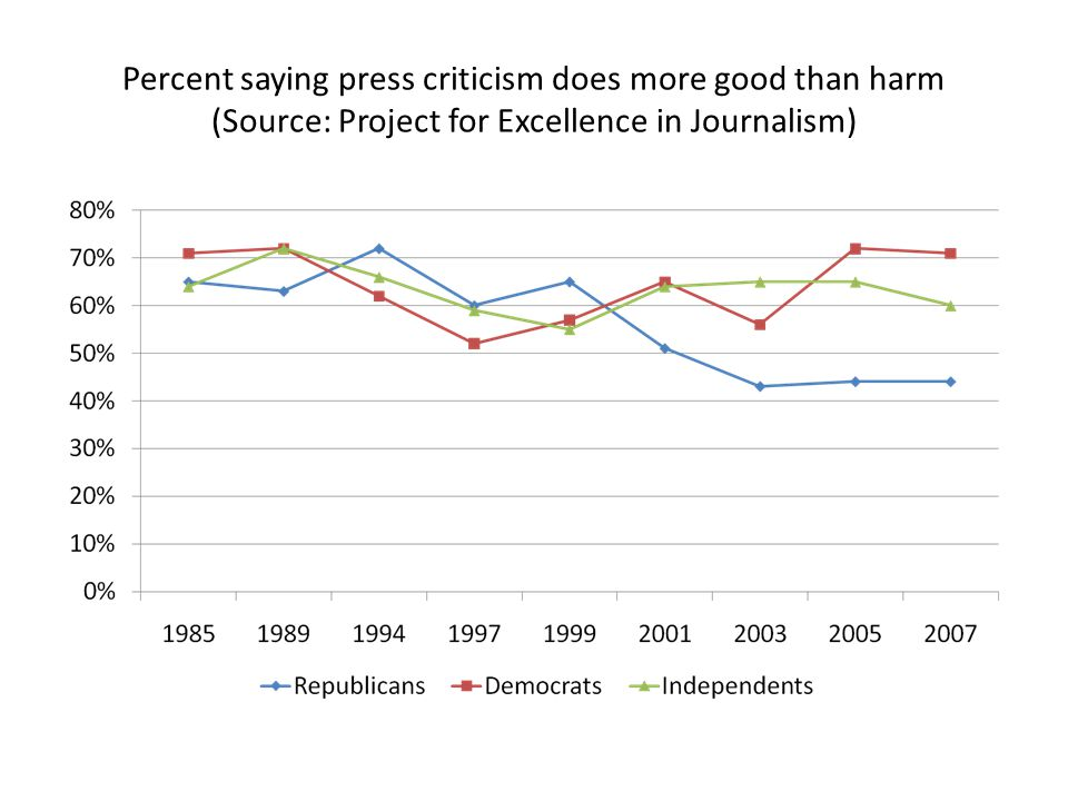 Percent saying press criticism does more good than harm (Source: Project for Excellence in Journalism)