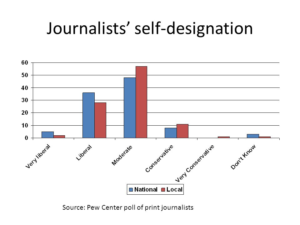 Journalists' self-designation