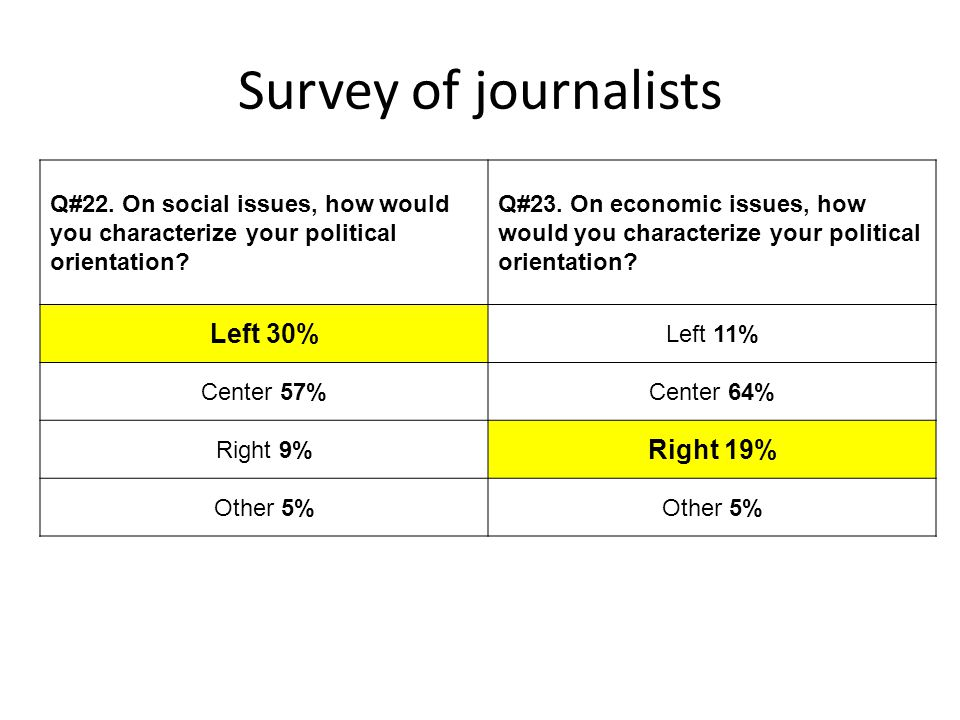Survey of journalists Left 30% Right 19%