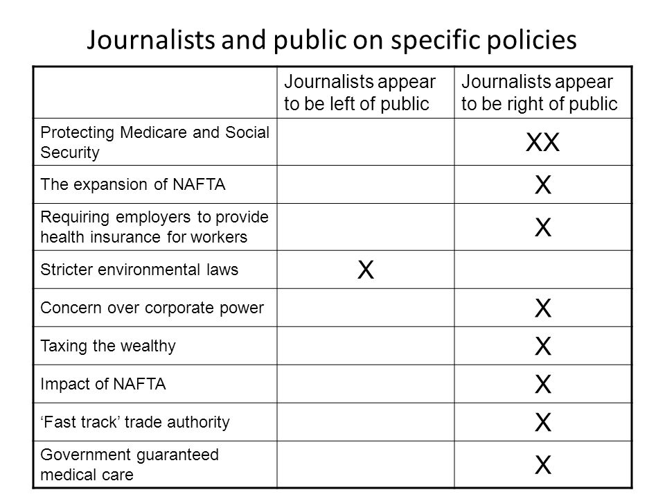 Journalists and public on specific policies