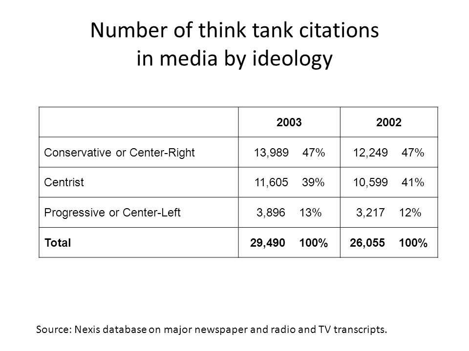 Number of think tank citations in media by ideology