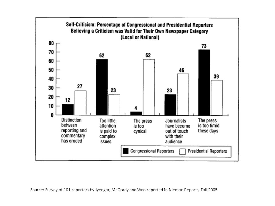 Source: Survey of 101 reporters by Iyengar, McGrady and Woo reported in Nieman Reports, Fall 2005