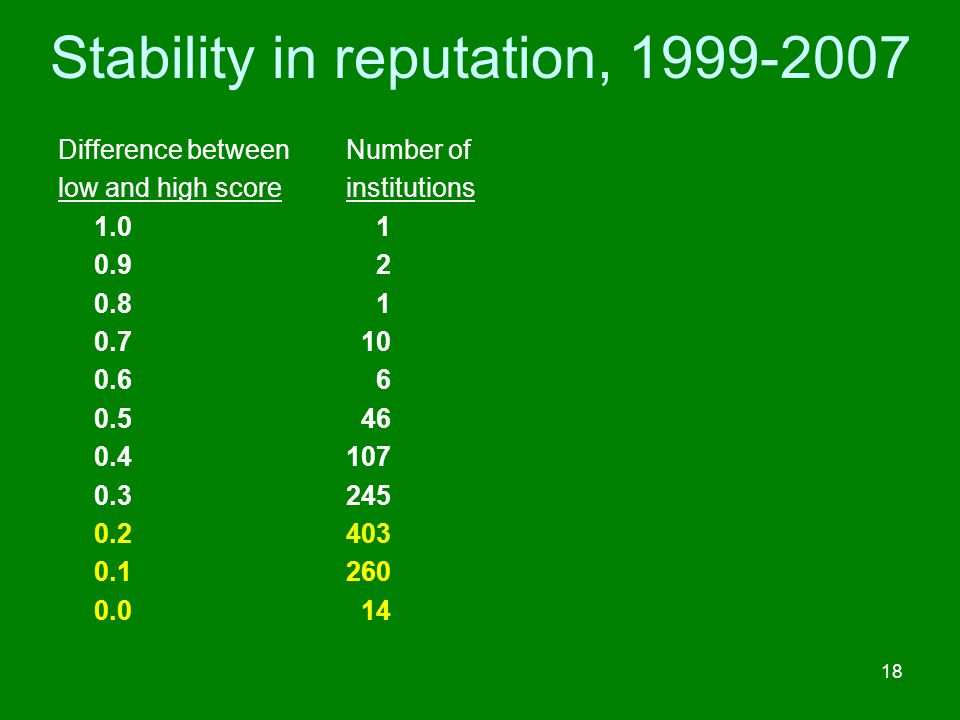 Stability in reputation, 1999-2007