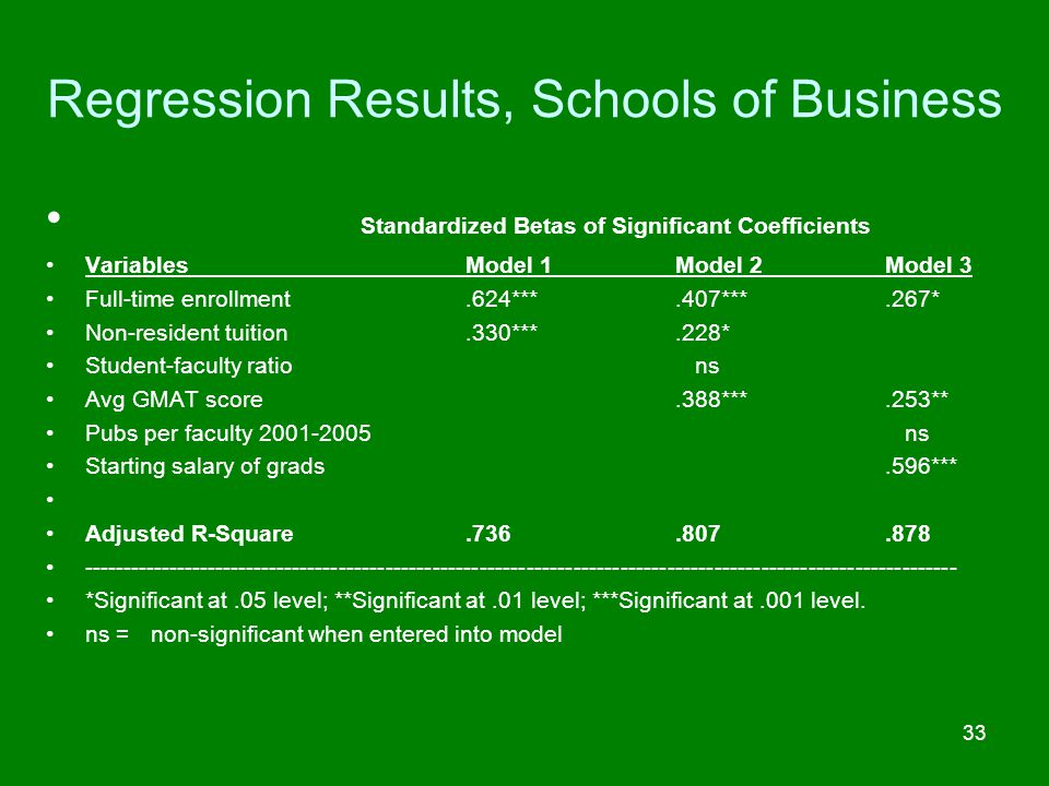 Regression Results, Schools of Business