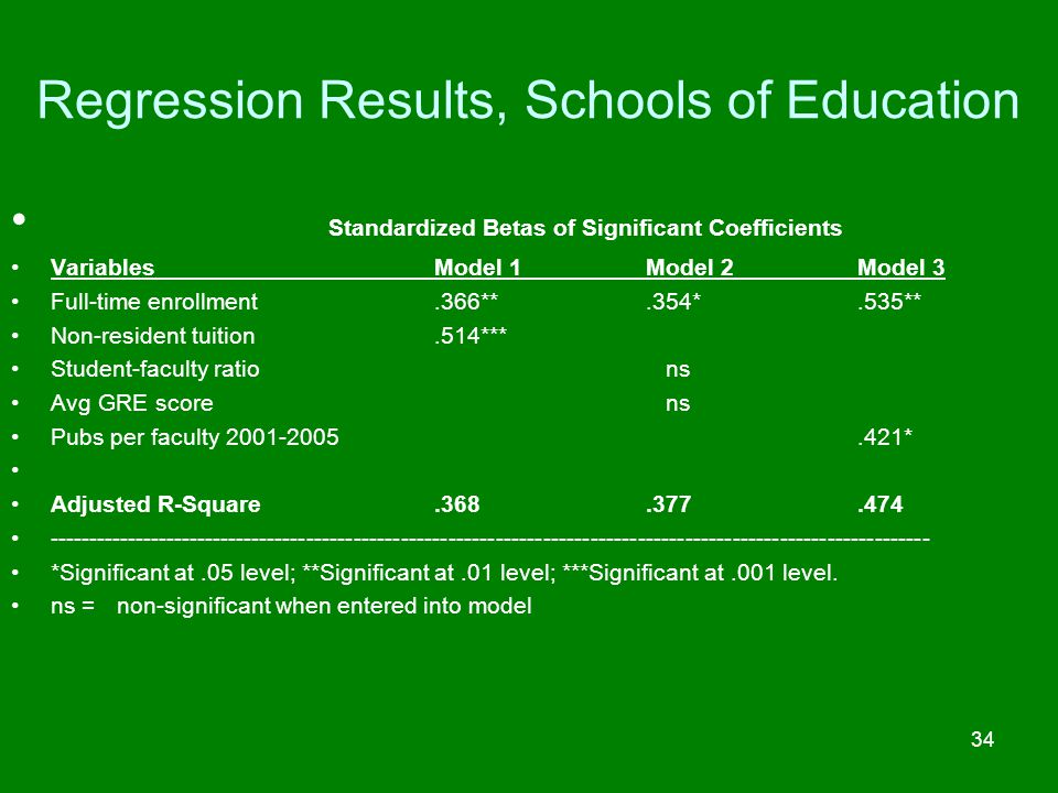 Regression Results, Schools of Education