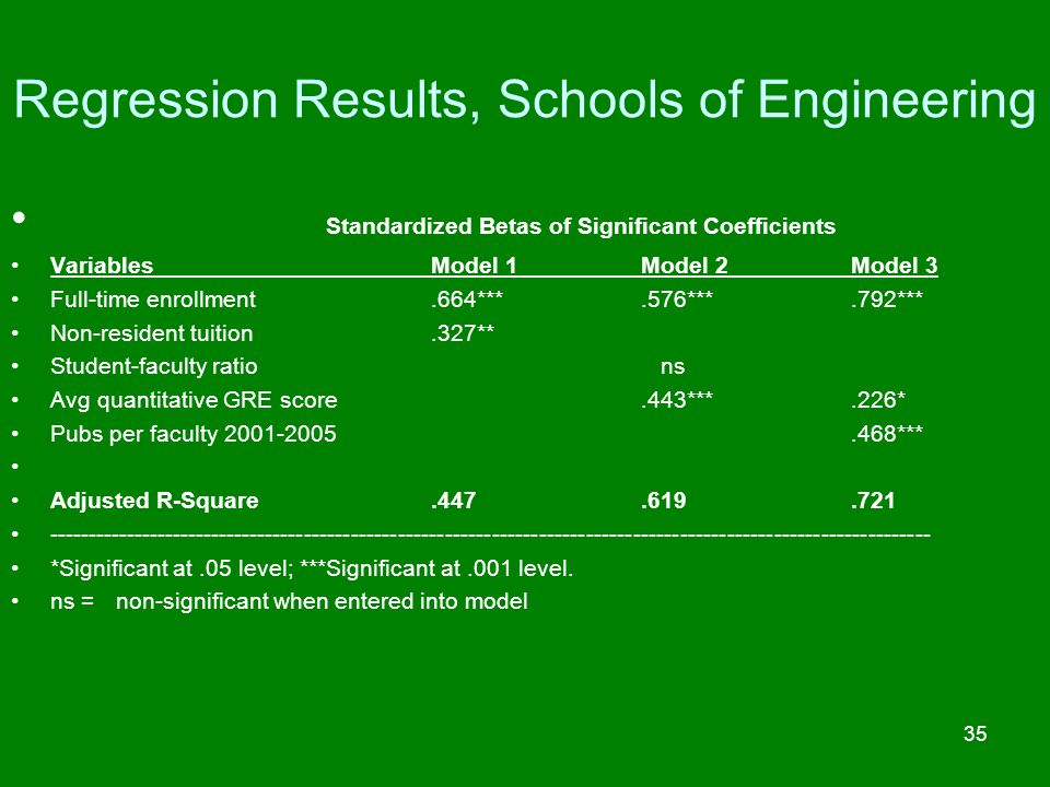 Regression Results, Schools of Engineering