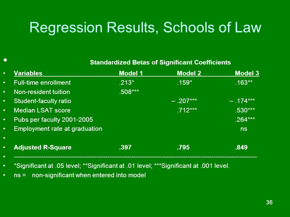 Regression Results, Schools of Law
