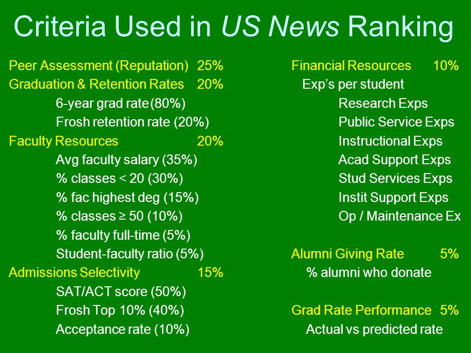 Criteria Used in US News Ranking