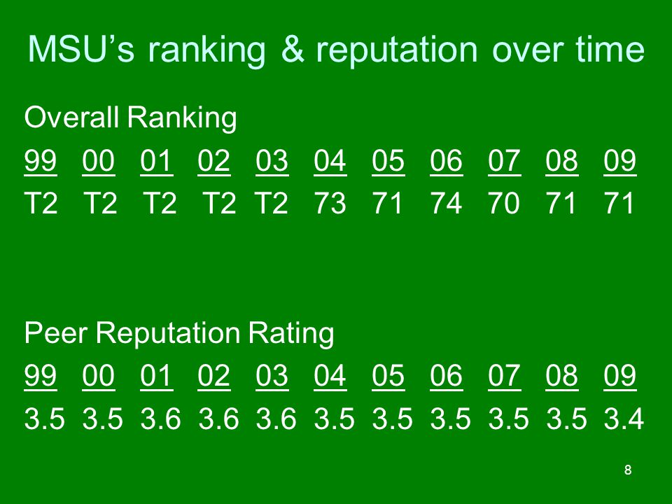 MSU's ranking & reputation over time