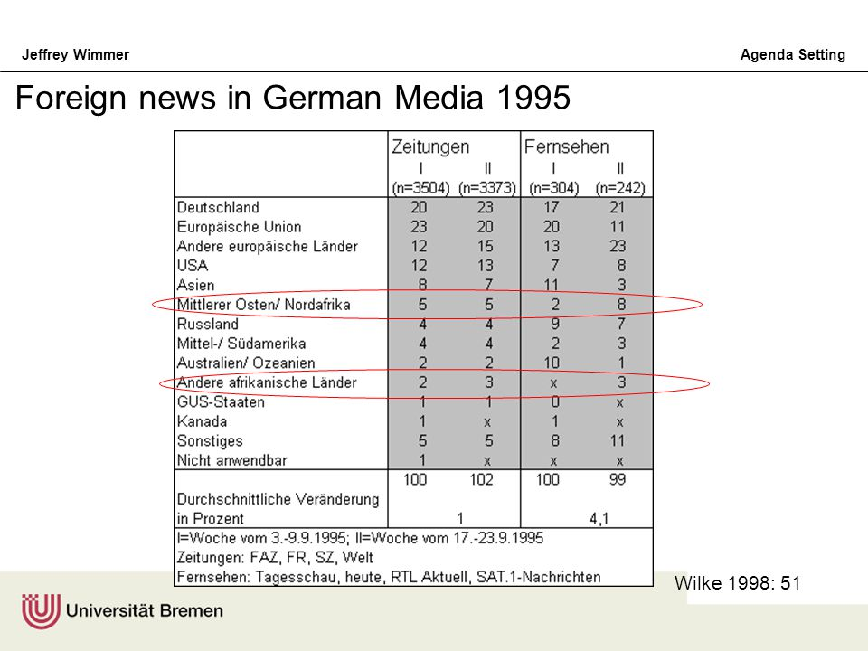 Foreign news in German Media 1995