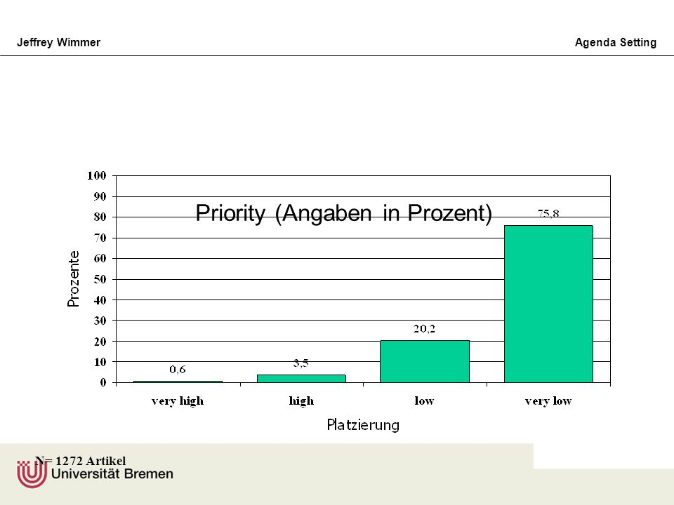 Priority (Angaben in Prozent)
