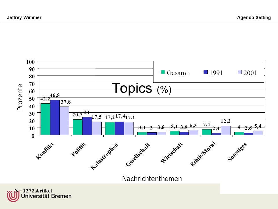 Topics (%) Gesamt 1991 2001 Prozente Nachrichtenthemen Konflikt