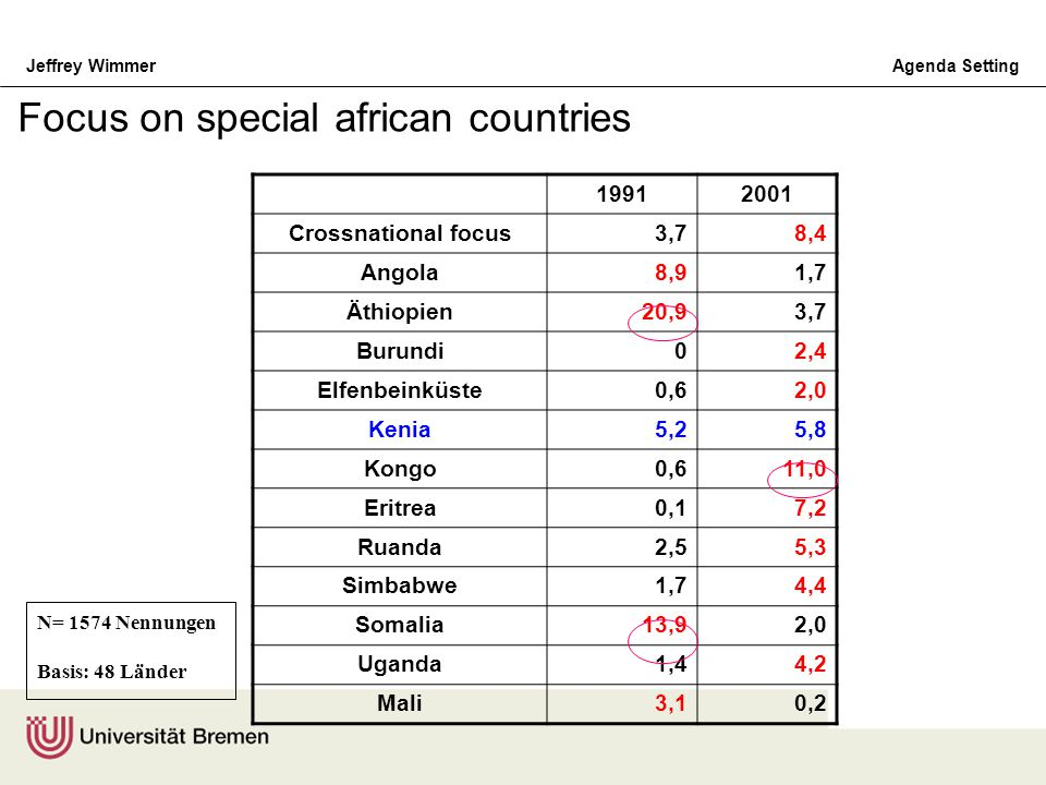 Focus on special african countries