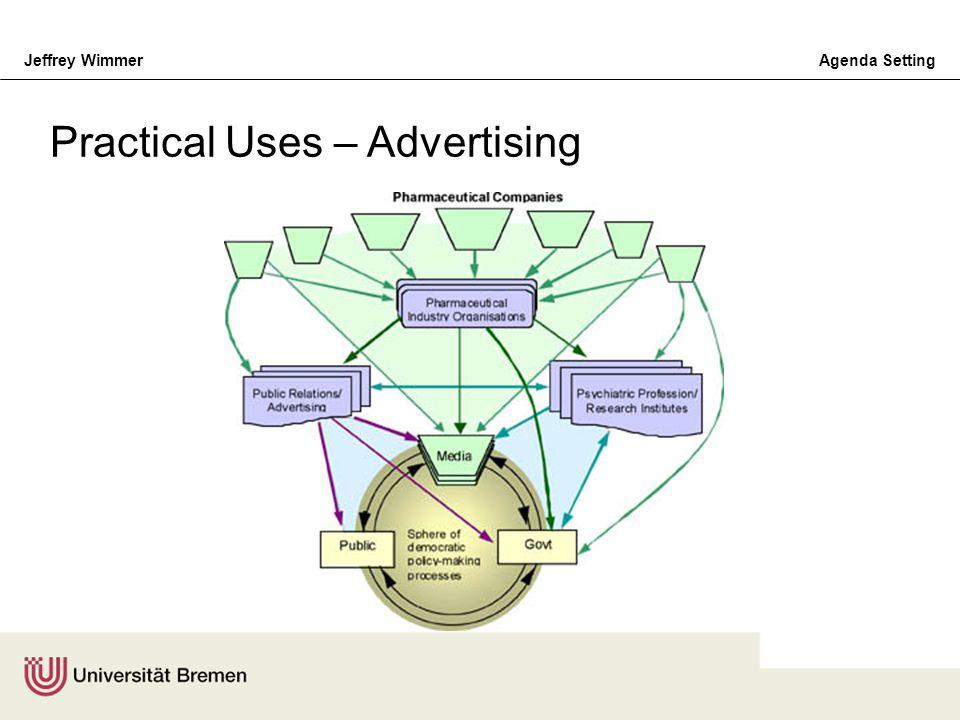 Practical Uses – Advertising